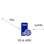 IIS の ARR で WordPress のリバースプロキシ