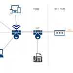 自宅 LAN の理想と現実 (3) ~IPv6 をどうするか・その1〜