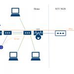 自宅 LAN の理想と現実 (3) ~IPv6 をどうするか・その3〜 SEIL/x86 で OCN を使う準備