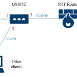 自宅 LAN の理想と現実 (3) ~IPv6 をどうするか・その4〜 SEIL/x86 設定備忘録
